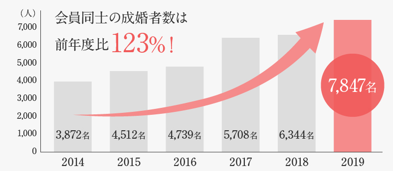 IBJ日本結婚相談所連盟の会員同士のご成婚のグラフ